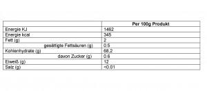 Nährwettabelle Bio Durum Hartweizengrieß, Angaben pro 100g